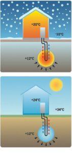 temperatura dla pompy